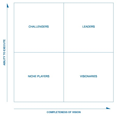 Magic Quadrant 03052018 Alkhobarae 01
